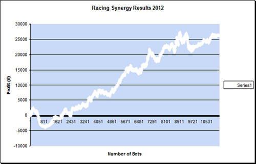 Racing Synergy Results 2012 graph
